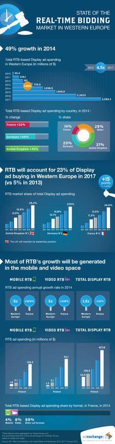 Les budgets RTB tirés par le mobile (+529% en France ) et la vidéo (+318% en France)-%post_id%