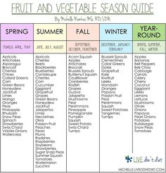 If you are looking to find when fruit and vegetables are in season, then this post is for you! Buying in-season fruit (and vegetables) will not only save you money, but it will ensure the produce you are buying has better nutrition. Season Fruits And Vegetables, In Season Produce, Healthy Vegetables, Foods In Season, Fruit In Season Chart, How To Cook Vegetables, Fruit And Vegetable Diet, List Of Vegetables, Fruit Diet
