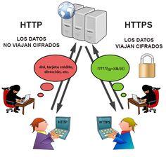 ¿Qué pasa si una página web no utiliza https? - Oficina de Seguridad del Internauta, 28/2/2014. Siempre que proporciones información privada a través de Internet como nombre, apellidos, DNI, tarjeta de crédito, etc. comprueba que la página envía la información utilizando el protocolo de comunicación seguro HTTPS.