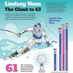 Lindsey Vonn's Climb to 63 Wins Infographic (1).