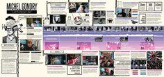 Linea de Tiempo - Analisis Video Gondry