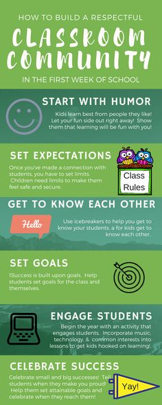 Want to start the new school year off right?  This article explains how to build your classroom community during the first week of school.  These tips work for any grade!  Tools for success are also included!