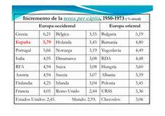 Aumento renta per capita