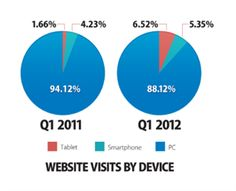 Monetate: Tablets are the future of e-commerce