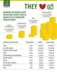 Ranking marcas que apuestan por la radio en publicidad #infografia