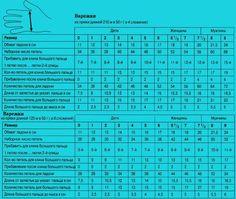 То этот пост вам пригодится...  Таблицы - расчет петель и количества пряжи для вязания варежек и носков (все размеры)
