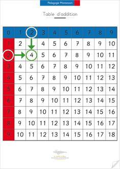 Additions ce2 cm1 cm2 ce2 ce2 cm1 ce1 cm1 - Table d addition a completer ...