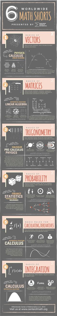 CHECK IT OUT! All new videos and resources, described beautifully in this AWESOME infographic! Mehr zur Mathematik und Lernen allgemein unter zentral-… - New Site Math Teacher, Math Classroom, Teaching Math, Math Help, Fun Math, Maths, Math Math, Math Resources, Math Activities