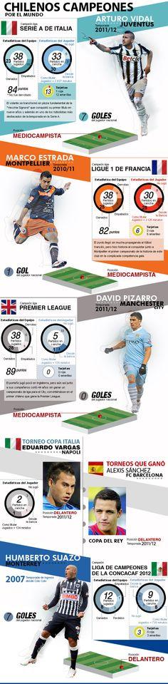 #Infografia Chilenos Campeones por el Mundo por @_Nevilk