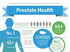 did you know?  Visit us on enlargedprostatesolution.com  Via  google images  #prostate #prostatecancer #prostateawareness #prostatecancerawareness #prostatehealth #prostatecanceruk #prostateexam #prostateissues #prostatemassage