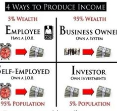 Produce income - work hard-but less time