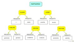 Paradiso delle mappe: Italiano Learning Italian, Leo, Language, Irene, Geography, Infinite, Italian Grammar, Learn Italian Language, Speech And Language