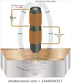 Principles of eddy current testing (The penetration depth of the magnetic) Home Electrical Wiring, Electrical Circuit Diagram, Electrical Projects, Electronics Components, Electronics Projects, Copper Pyramid, Technology Careers, Nicolas Tesla, Hacker Wallpaper