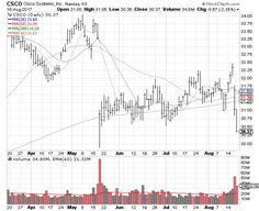 Weekly Market Recap Aug 20 2017 Online Stock Trading, Stock Trader, Cisco Systems, Stock Charts, Day Trading, Investing, How To Get, Marketing, Education