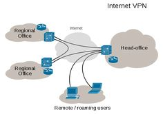 Virtual private network - Wikipedia, the free encyclopedia
