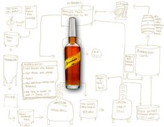 Stranahan's Distilling Process Sketch...anyone visiting Colorado should try this out!