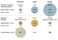 With Microsoft-Nokia Deal, Competing in the Smartphone Market - NYTimes.com - Bigfix.in