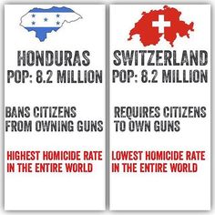 Gun ownership and homicides in other Nations - Conceal & Carry Network Forum