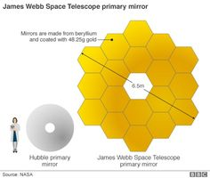 The James Webb Telescope is often described as the successor to the Hubble Space Telescope which is nearing the end of its mission life. The obvious difference is that Webb is much bigger. Its main mirror is 6.5m across versus Hubble's 2.3m. But the new observatory will also be working at longer wavelengths of light compared with its predecessor.