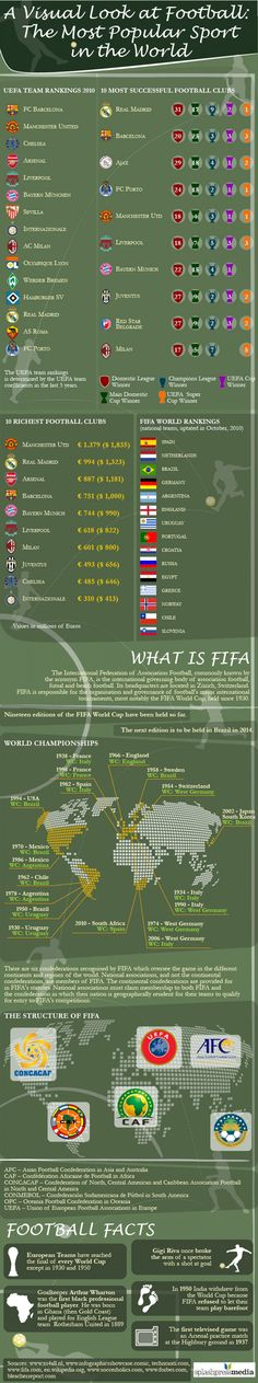 A Visual Look at Football the Most Popular Sport in the World #Infographic #infografía