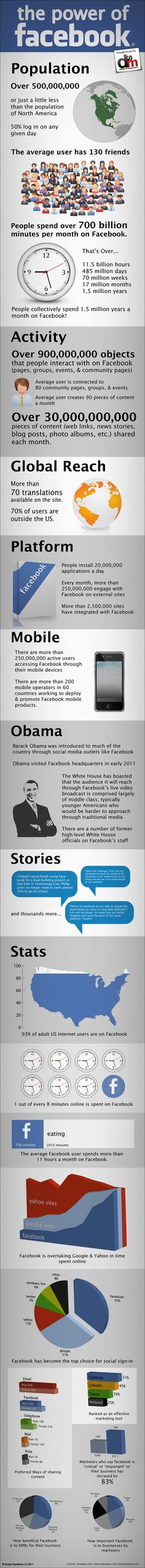 Just How Big Is Facebook Graphic by DSM
