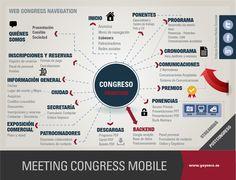 Mapa de navegación web de congresos
