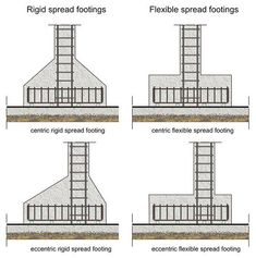 Rigid and spread footings