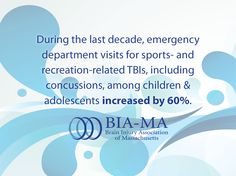 During the last decade, emergency dept visits for sports- and recreation-related TBIs among children and adolescents increased by 60%