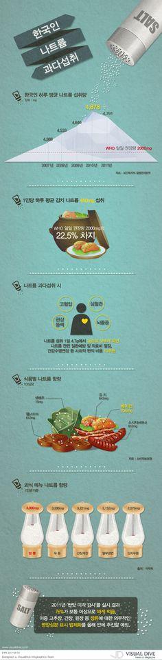 """[인포그래픽] 한국인 나트륨 과다 섭취, 고혈압․뇌졸중 등 위험률 높아져 """"Natrium / Infographic"""" ⓒ 비주얼다이브 무단 복사·전재·재배포 금지"""
