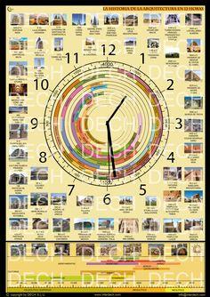 La Historia de la Arquitectura en 12 horas