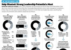 What Inc. 500 CEOs had to say about #leadership (Infographic) http://dld.bz/d4NCw  @inc5000