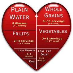 """Heart healthy food """"pyramid"""" - Keeping this one handy for day-to-day."""