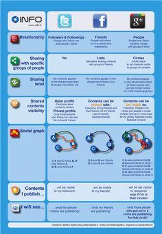 Facebook vs. Twitter vs. Google+