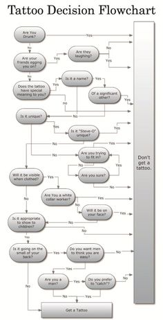 LOLPics   Tattoo Decision Flow Chart meme lol memes