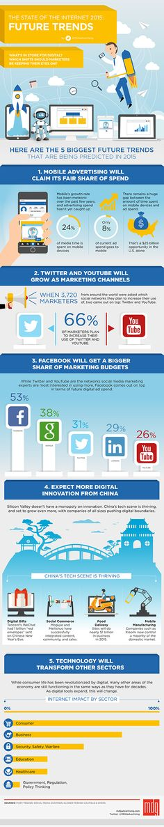 The 5 Biggest Trends Being Predicted at the End of 2015 [INFOGRAPHIC] | Social Media Today