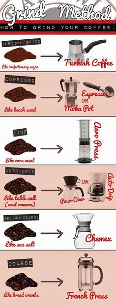 how to grind your coffee...  - Search - Google+