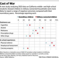 Military children more prone to risky behavior, study shows http://on.wsj.com/1J1zg64 via @WSJ