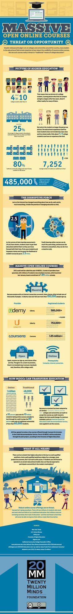Massive Open Online Courses: Threat or Opportunity - Great infographic summarizing MOOCs. Educational Videos, Educational Technology, Massive Open Online Courses, Museum Education, Teachers Aide, 21st Century Learning, Student Success, Instructional Design, Higher Education