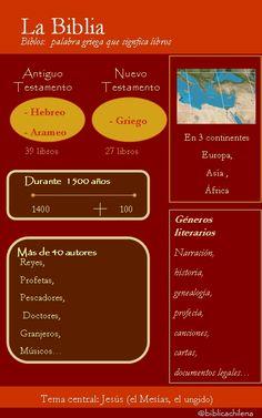 Infografías acerca de la Biblia