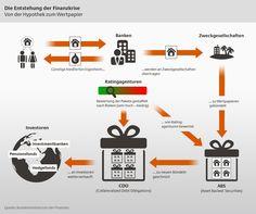 Entstehung der Finanzkrise