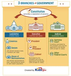 Teach kids about the three branches of government with this infographic:
