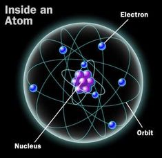 Atomic & Molecular knowledge in Bhagavata Purana - Puranas Theoretical Physics, Quantum Physics, Nikola Tesla, Atomic Theory, Quantum World, Quantum Entanglement, String Theory, Quantum Mechanics, Physical Science