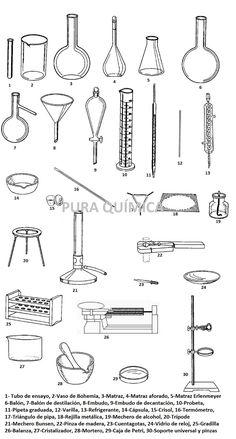 Material de laboratorio En la siguiente tabla se muestran