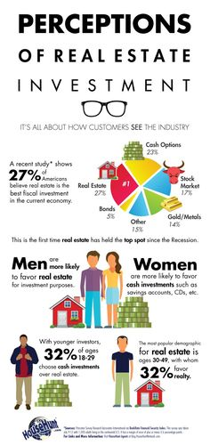 Perceptions of Real Estate Investment [Infographic] Insurance