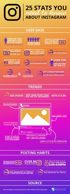 25 Stats You Need To Know About Instagram #Infographic #Instagram #SocialMedia