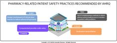 Pharmacists for Patient Safety
