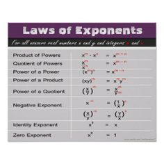 Shop Laws of Exponents Math Poster created by mathposters. Personalize it with photos & text or purchase as is! Math Teacher, Math Classroom, Teaching Math, Maths, Classroom Ideas, Math Fractions, Teaching Tips, Common Core Algebra, Algebra 1