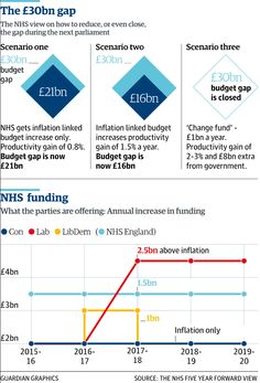 NHS Five Year Forward View: radical and costly surgery to provide a new lease of life http://gu.com/p/42kkk/stw via @denis_campbell