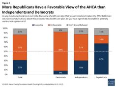 Across Party Lines Few Americans Believe the AHCA Keeps President Trumps Healthcare Promises