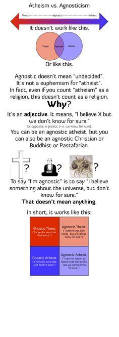 Atheism vs. Agnosticism